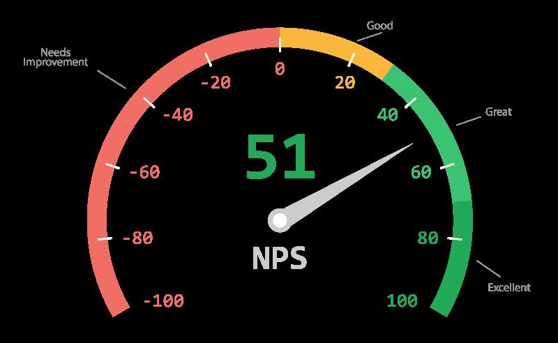NPS Gauge Example