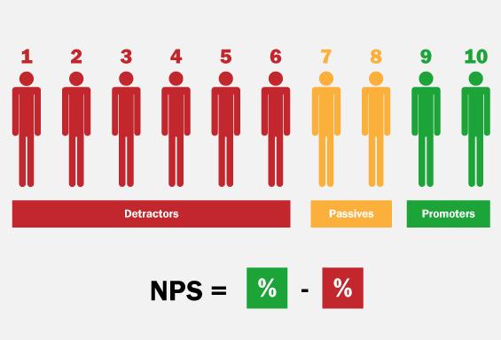 Customer NPS diagram