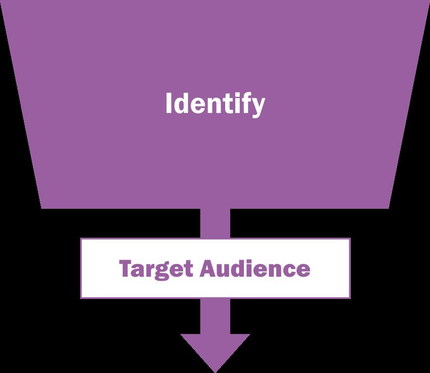 Inside Sales Funnel - Identify