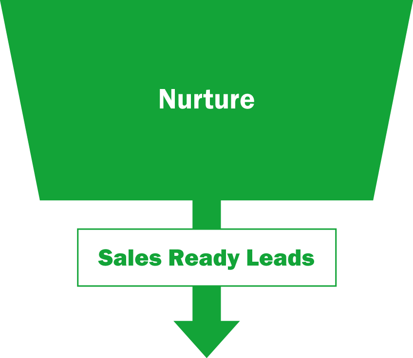 Inside Sales Funnel - Nurture